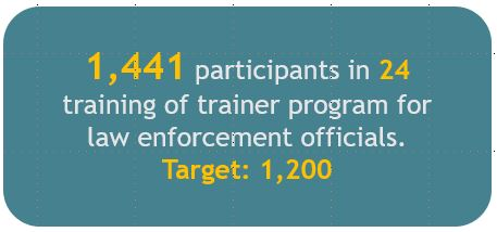 1,441 participants in 24 training of trainer program for law enforcement officials.