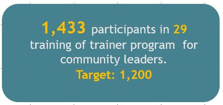 1,433 participants in 29 training of trainer program  for community leaders.