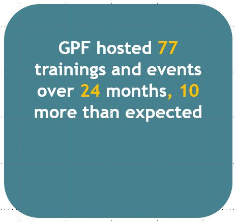 GPF hosted 77 trainings and events over 24 months, 10 more than expected