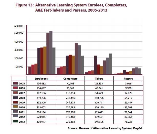 Alternative Learning Systems Enrolees, Completers, Test-Takers 2005-2013 Report